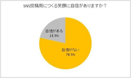 sns%e6%8a%95%e7%a8%bf%e7%94%a8%e3%81%ab%e3%81%a4%e3%81%8f%e3%82%8b%e7%ac%91%e9%a1%94%e3%81%ab%e8%87%aa%e4%bf%a1%e3%81%8c%e3%81%82%e3%82%8a%e3%81%be%e3%81%99%e3%81%8b%ef%bc%9f