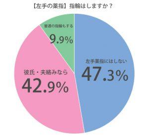 薬指の指輪」=「彼氏がいる」ってガチなの?左右ともに女子の意見を聞いてみました | CanCam.jp(キャンキャン)