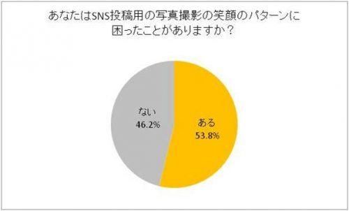 %e3%81%82%e3%81%aa%e3%81%9f%e3%81%afsns%e6%8a%95%e7%a8%bf%e7%94%a8%e3%81%ae%e5%86%99%e7%9c%9f%e6%92%ae%e5%bd%b1%e3%81%ae%e7%ac%91%e9%a1%94%e3%81%ae%e3%83%91%e3%82%bf%e3%83%bc%e3%83%b3%e3%81%ab