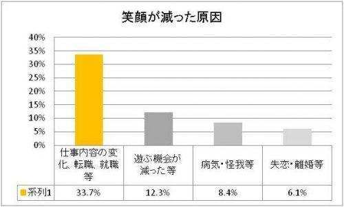 %e7%ac%91%e9%a1%94%e3%81%8c%e6%b8%9b%e3%81%a3%e3%81%9f%e5%8e%9f%e5%9b%a0