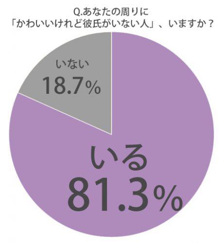%e3%81%8b%e3%82%8f%e3%81%84%e3%81%84%e3%81%91%e3%81%a9%e5%bd%bc%e6%b0%8f%e3%81%8c%e3%81%84%e3%81%aa%e3%81%84