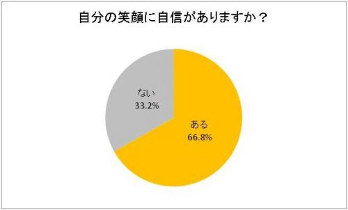 %e8%87%aa%e5%88%86%e3%81%ae%e7%ac%91%e9%a1%94%e3%81%ab%e8%87%aa%e4%bf%a1%e3%81%8c%e3%81%82%e3%82%8a%e3%81%be%e3%81%99%e3%81%8b%ef%bc%9f