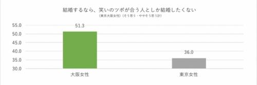 結婚観,大阪,東京,女子,東西,比較