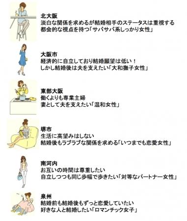 大阪,キタ,ミナミ,地域,結婚観,女性