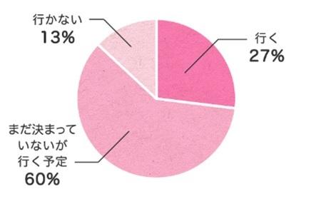 お花見グラフ