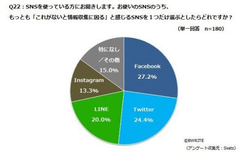 SNS,LINE,Facebook,Instagram,女性,情報収集