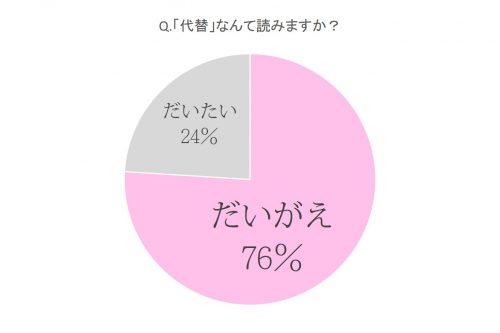 代替,読み方,漢字,単語
