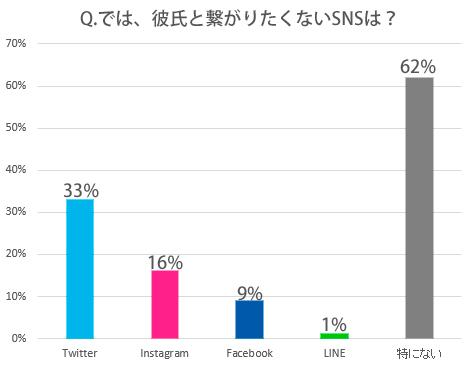 SNS,彼氏,つながりたくない,Twitter,Facebook,LINE,Instagram