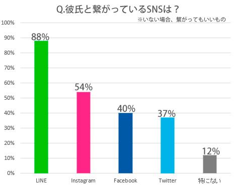 SNS,彼氏,つながっている,Twitter,Facebook,LINE,Instagram