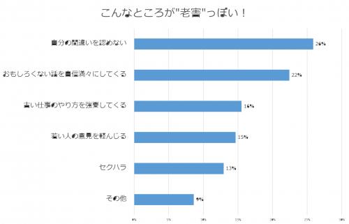 老害の特徴グラフ
