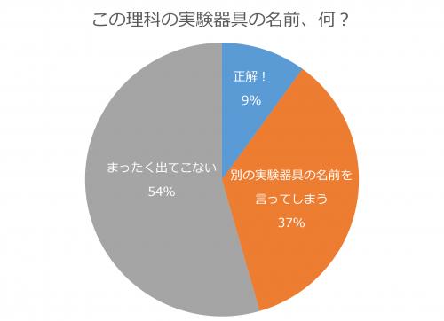 プレパラート正答率グラフ