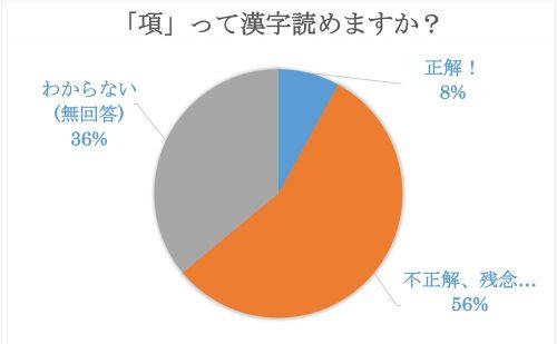 項,うなじ,漢字,クイズ,読み方