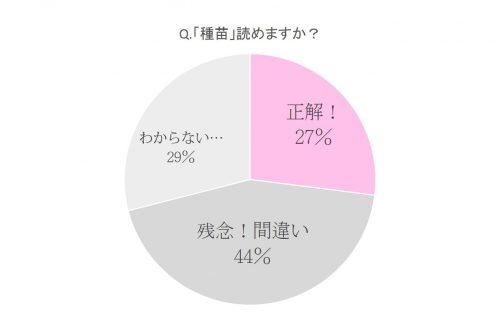 漢字,読み方,クイズ,種苗