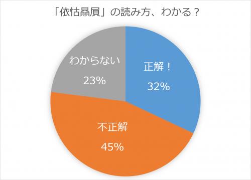 依怙贔屓グラフ