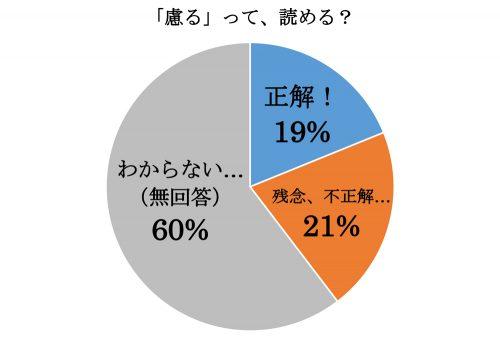 慮る,おもんぱかる,漢字,読み方,クイズ