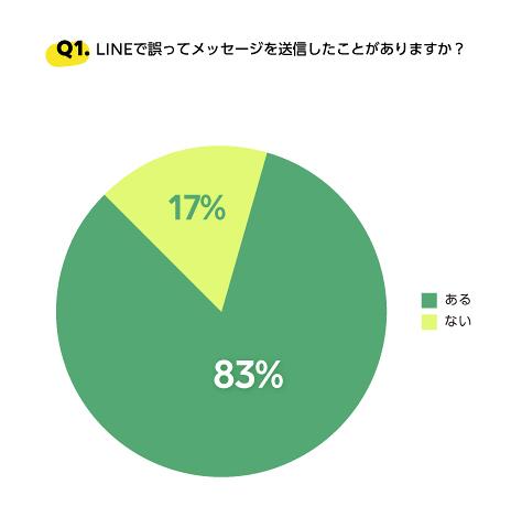 LINEで誤ってメッセージを送信したことがありますか?グラフ