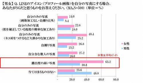 LINE,アイコン,NG,男女,調査