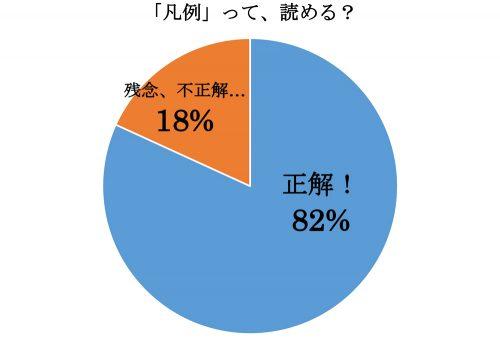 凡例,はんれい,漢字,読み方,クイズ
