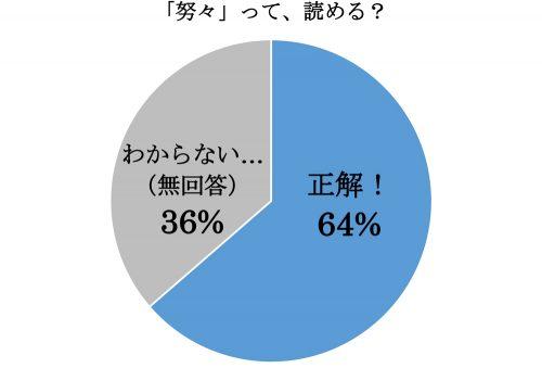 努々,ゆめゆめ,漢字,読み方,クイズ