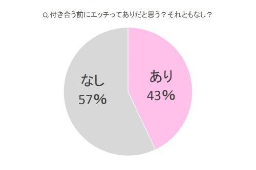 あり43%、なし57%