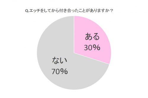 ある30%、ない70%