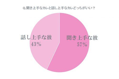 聞き上手な彼57%、話し上手な彼43%