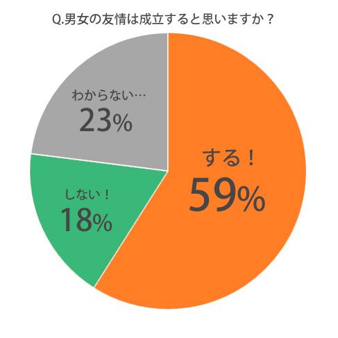 する! 59% しない 18% わからない… 23%