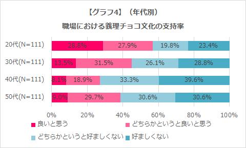 年代別職場における義理チョコ文化の支持率