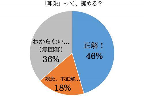 「耳朶」って読める?グラフ