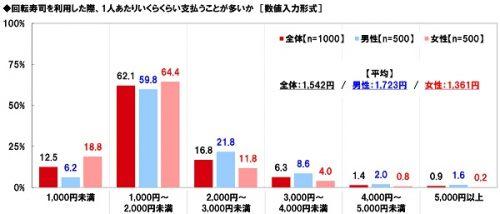 ■回転寿司店を利用した際、1人あたりいくらくらい支払うことが多い?