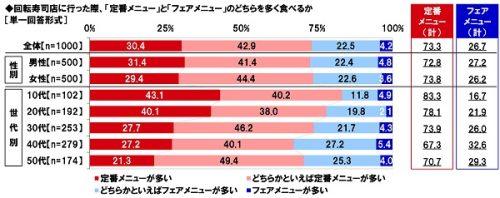 ■回転寿司店に行った際、「定番メニュー」と「フェアメニュー」のどちらを多く食べる?