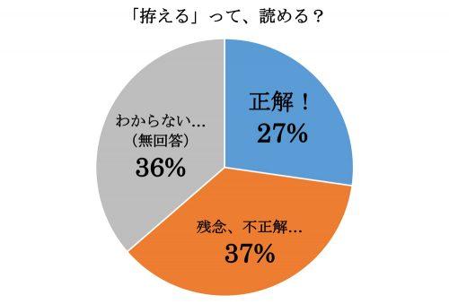 「拵える」って読める?グラフ