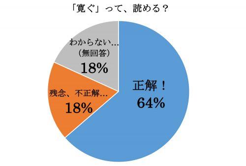 「寛ぐ」って読める?グラフ