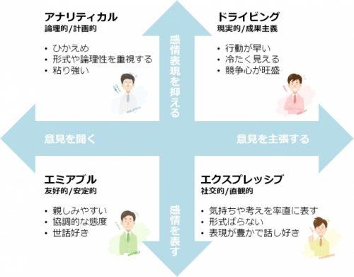 タイプ別相関図と特徴