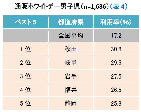 ホワイトデー,通販,男性,都道府県,ランキング