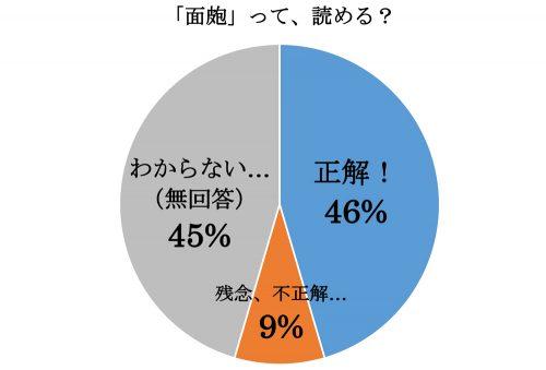 「面皰」って読める?グラフ