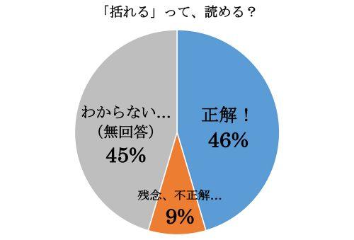 「括れる」って読める?グラフ