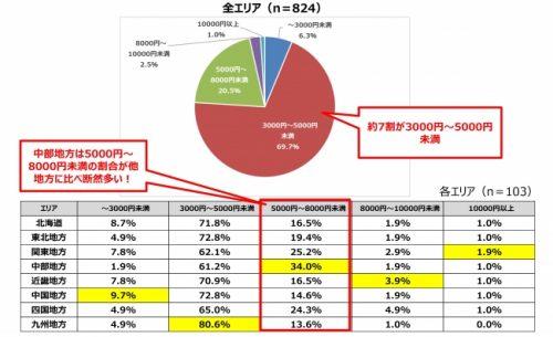 歓送迎会(社会人になってからの)の飲み会、ひとりあたりの予算はどのくらいですか?グラフ