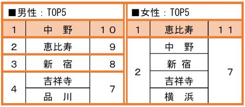 <男性:TOP5・女性:TOP5>