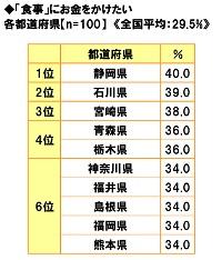■「食事」にお金をかけたい都道府県ランキング!