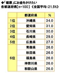 ■「健康」にお金をかけたい都道府県ランキング!