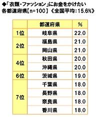■「衣類・ファッション」にお金をかけたい都道府県ランキング!
