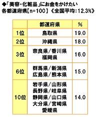 ■「美容・化粧品」にお金をかけたい都道府県ランキング!