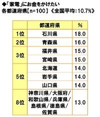 ■「家電」にお金をかけたい都道府県ランキング!