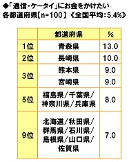 ■「通信・ケータイ」にお金をかけたい都道府県ランキング!