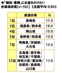 ■「雑誌・書籍」にお金をかけたい都道府県ランキング!