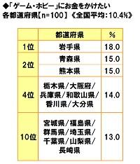 ■「ゲーム・ホビー」にお金をかけたい都道府県ランキング!