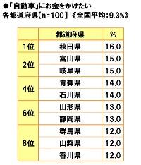 ■「自動車」にお金をかけたい都道府県ランキング!
