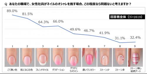 あなたの職場で、女性社員がネイルのオシャレを施す場合、どの程度なら問題ないと考えますか?グラフ