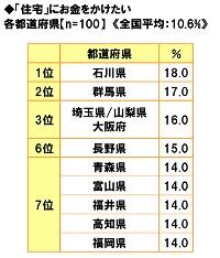 ■「住宅」にお金をかけたい都道府県ランキング!